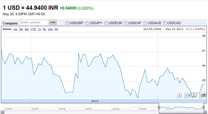 Us Dollar To Inr Exchange Rate