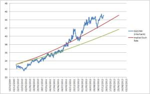 SGD INR 2013 projection