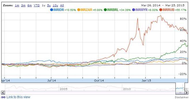 INR Comparitive Chart 2015 2