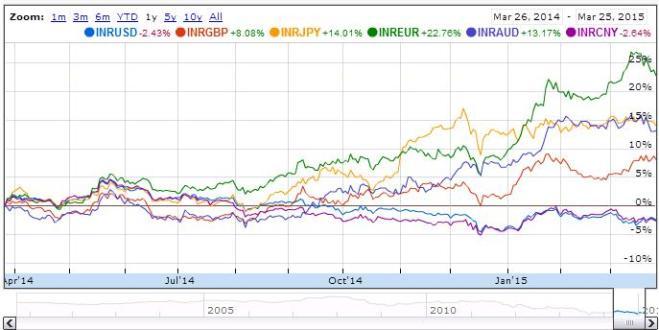 INR comparitive chart 2015