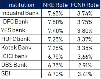 NRE FCNR rates